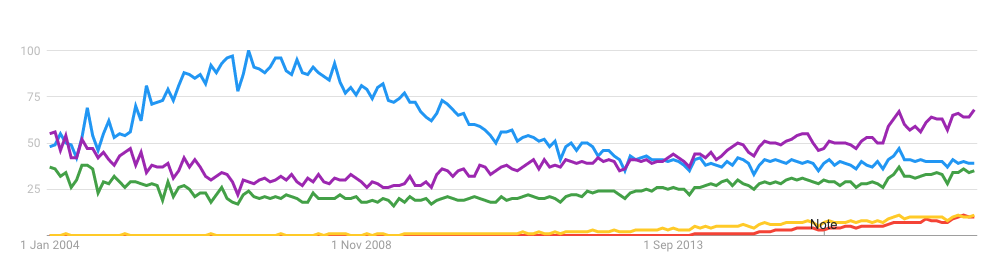 Google Trends chart showing comparison between different developer titles