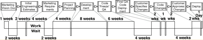 An example lead time ladder for a software engineering team
