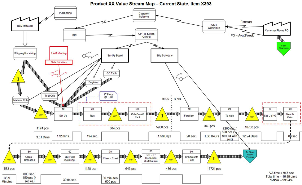 A value stream map for a manufacturing process