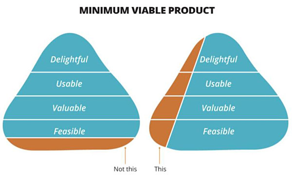 MVP pyramid, showing horizontal layers of 'feasible', 'valuable', 'usable' and 'delightful'. Take a thin slice vertically across all these layers, not horizontally across just one