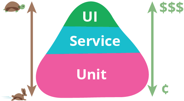 The test pyramid, showing three tiers. Unit tests at the base, service tests in the middle tier and UI tests at the top