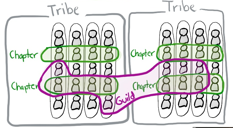 Spotify team structures showing squads, tribes, chapters and guilds
