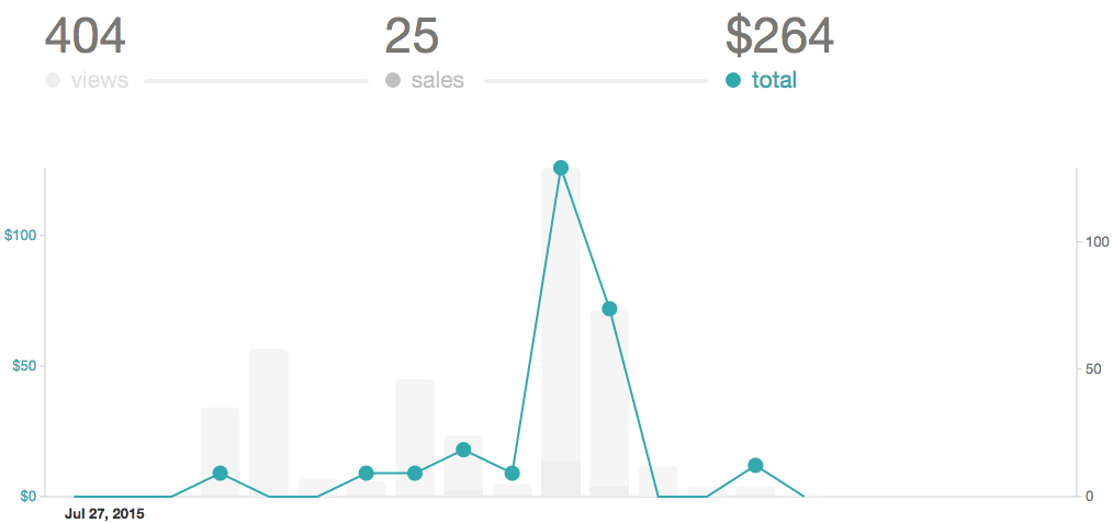 Gumroad sales and visitors
