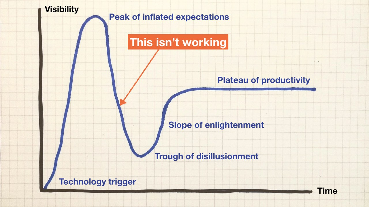 The Gartner Hype Cycle, showing the visibility of technology over time. The visibility takes a sharp dip after 'the peak of inflated expectations'.